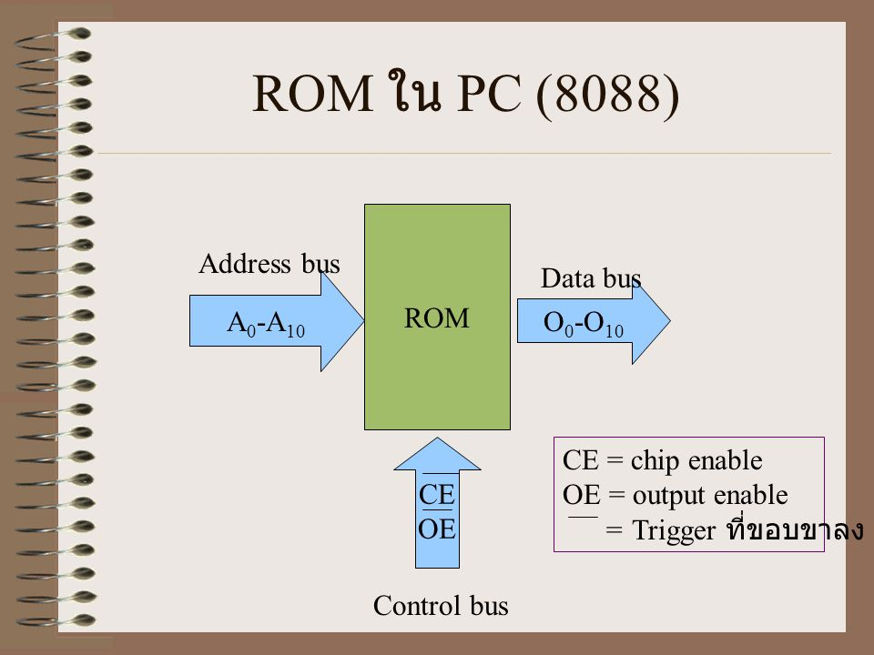 ROM ใน PC (8088) ROM Address bus Data bus A0-A10 O0-O10 CE OE