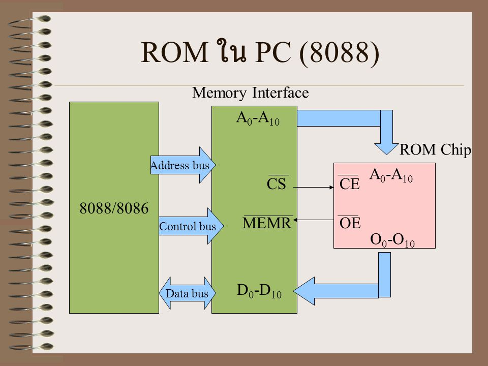 ROM ใน PC (8088) Memory Interface 8088/8086 A0-A10 ROM Chip A0-A10 CS