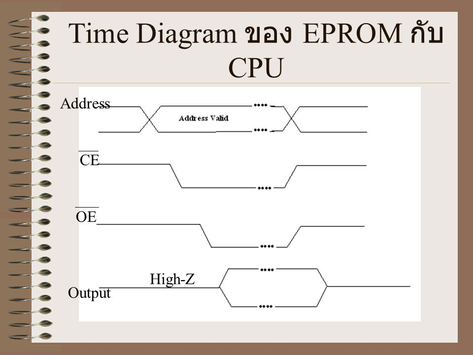 Time Diagram ของ EPROM กับ CPU