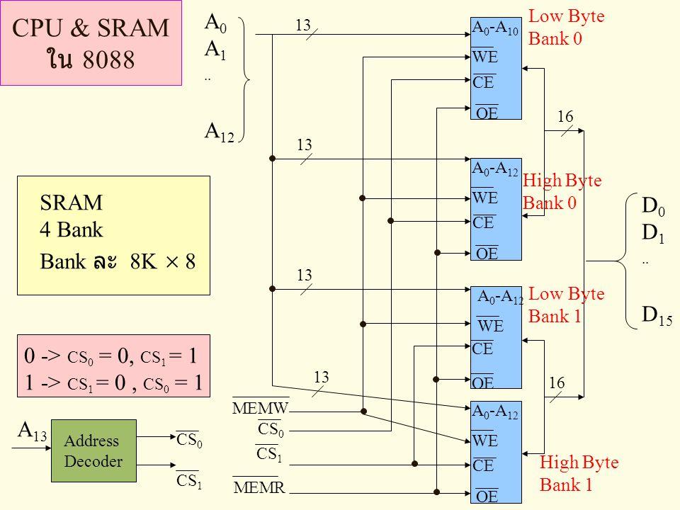 CPU & SRAM ใน 8088 A0 A1 .. A12 SRAM D0 4 Bank D1 Bank ละ 8K  8 ..