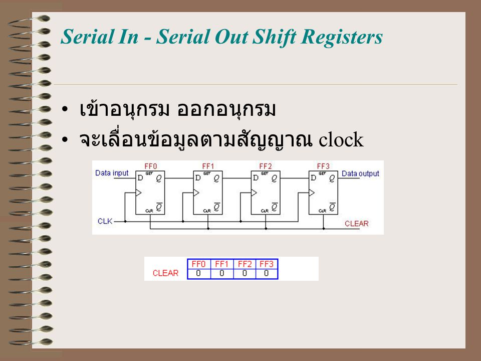 Serial In - Serial Out Shift Registers