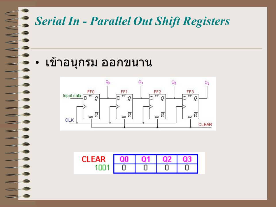 Serial In - Parallel Out Shift Registers