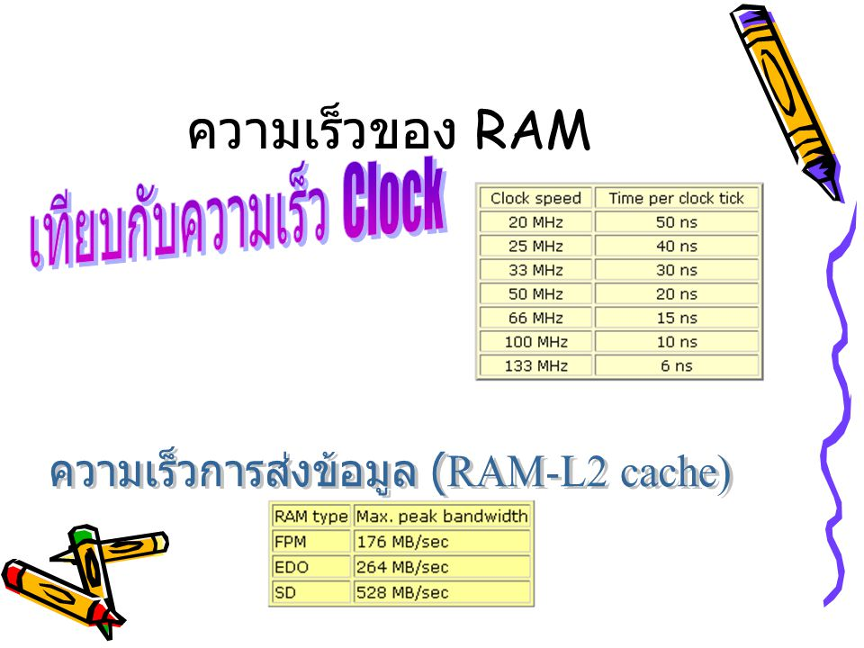 ความเร็วของ RAM เทียบกับความเร็ว Clock