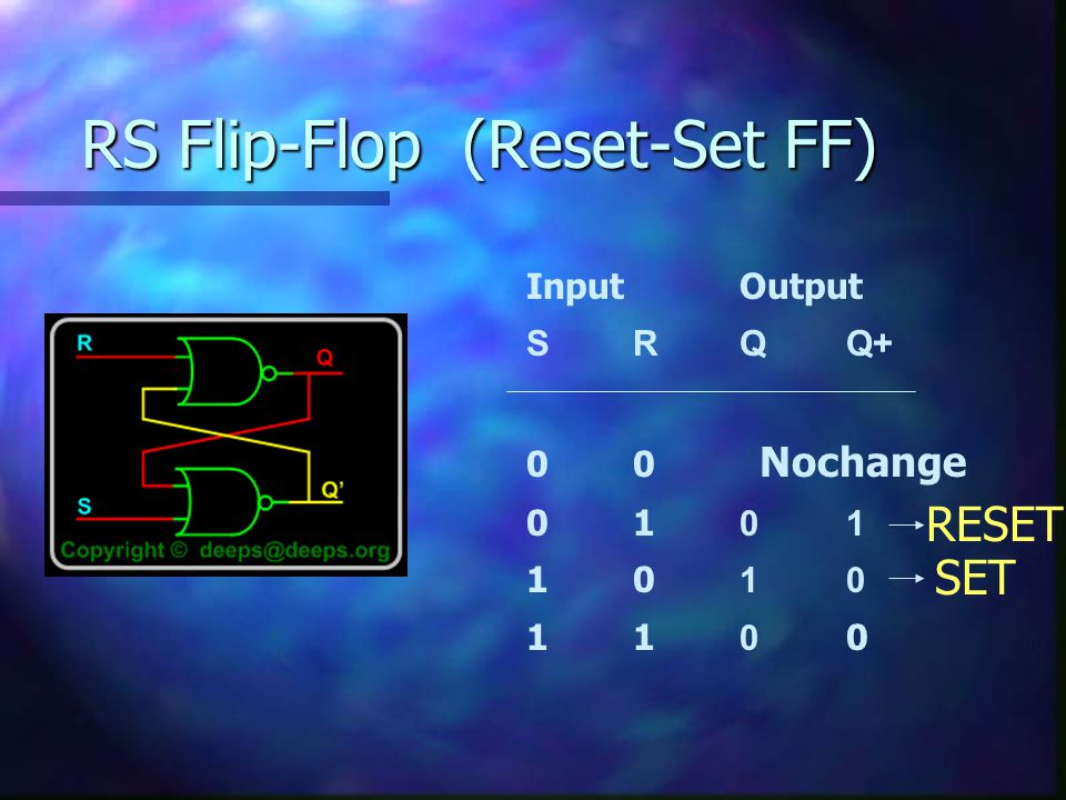RS Flip-Flop (Reset-Set FF)