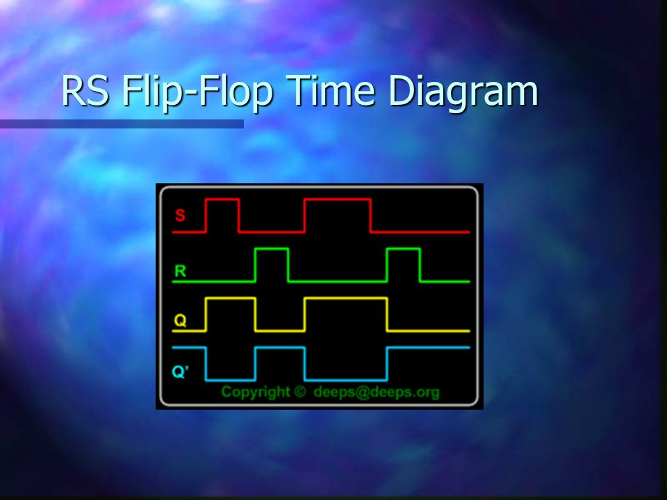 RS Flip-Flop Time Diagram