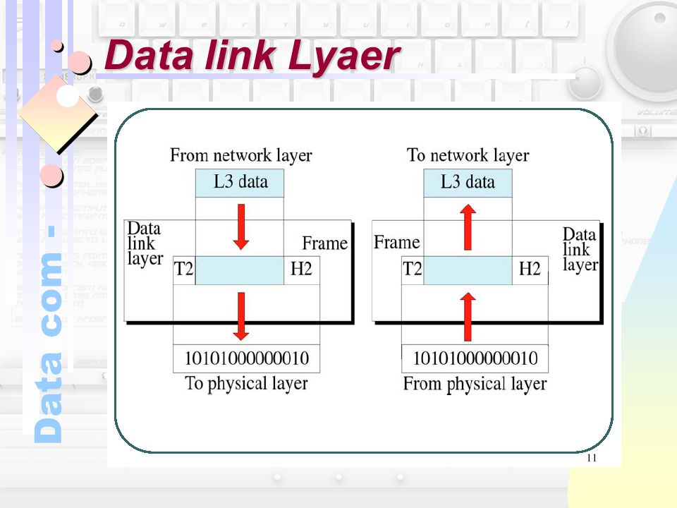 Data link Lyaer