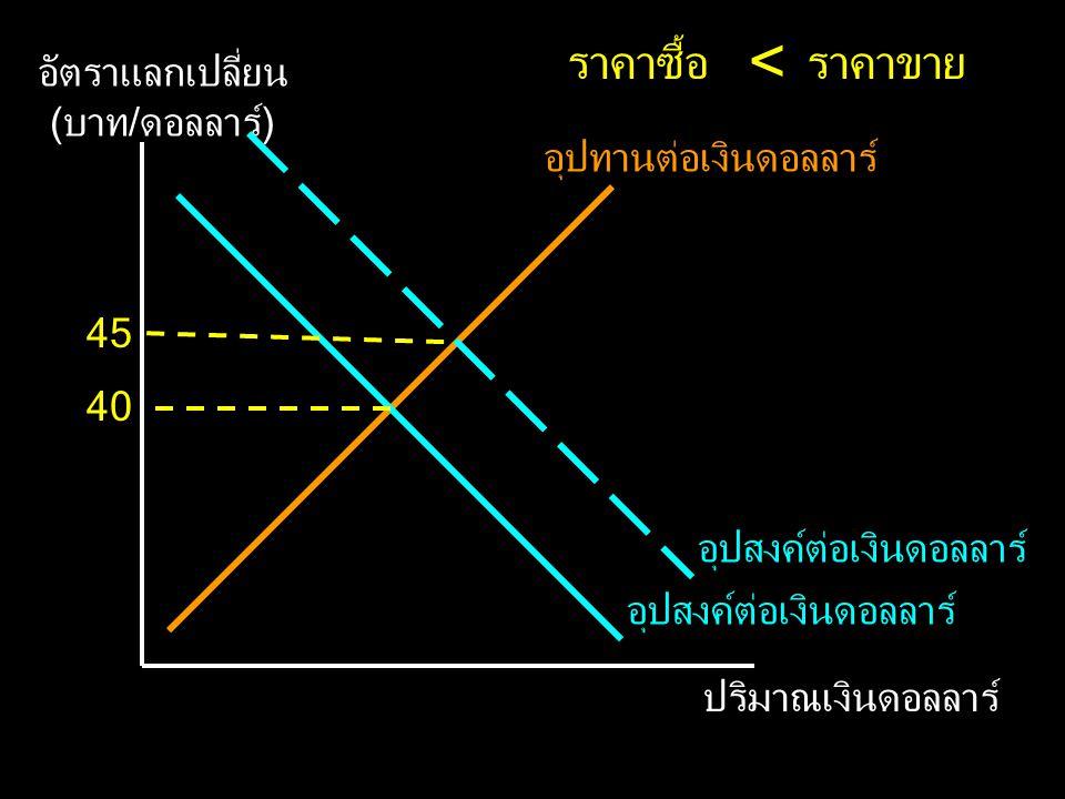 อัตราแลกเปลี่ยน (บาท/ดอลลาร์)