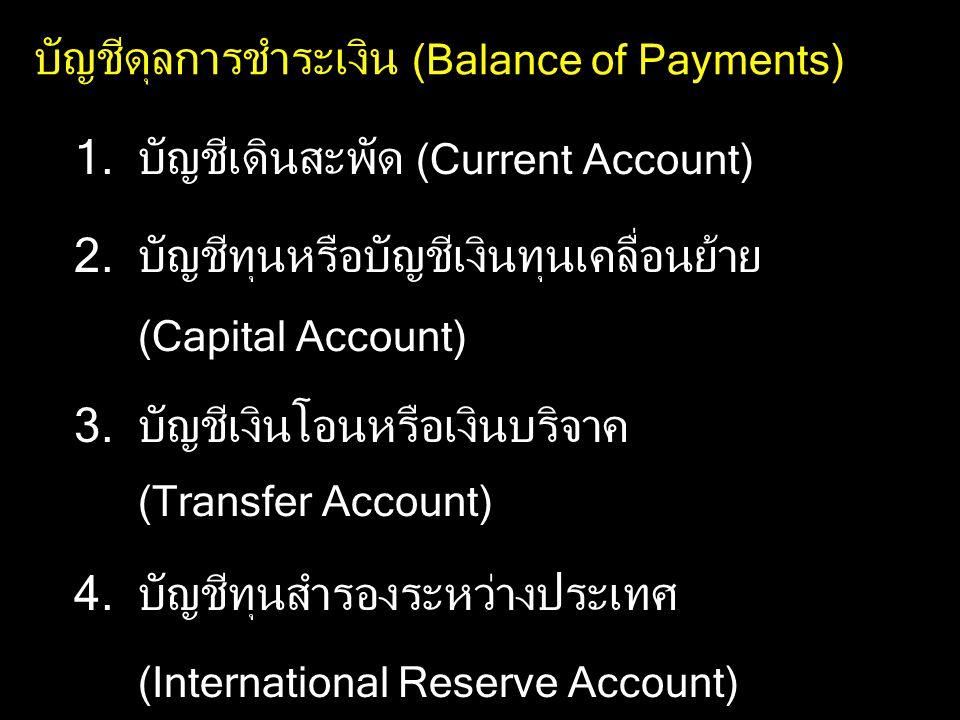 บัญชีดุลการชำระเงิน (Balance of Payments)