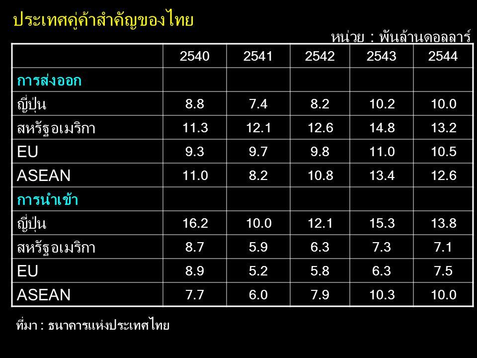 ประเทศคู่ค้าสำคัญของไทย