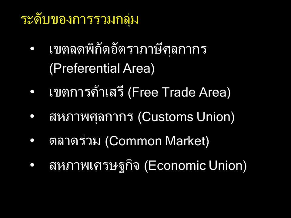 ระดับของการรวมกลุ่ม เขตลดพิกัดอัตราภาษีศุลกากร (Preferential Area) เขตการค้าเสรี (Free Trade Area)