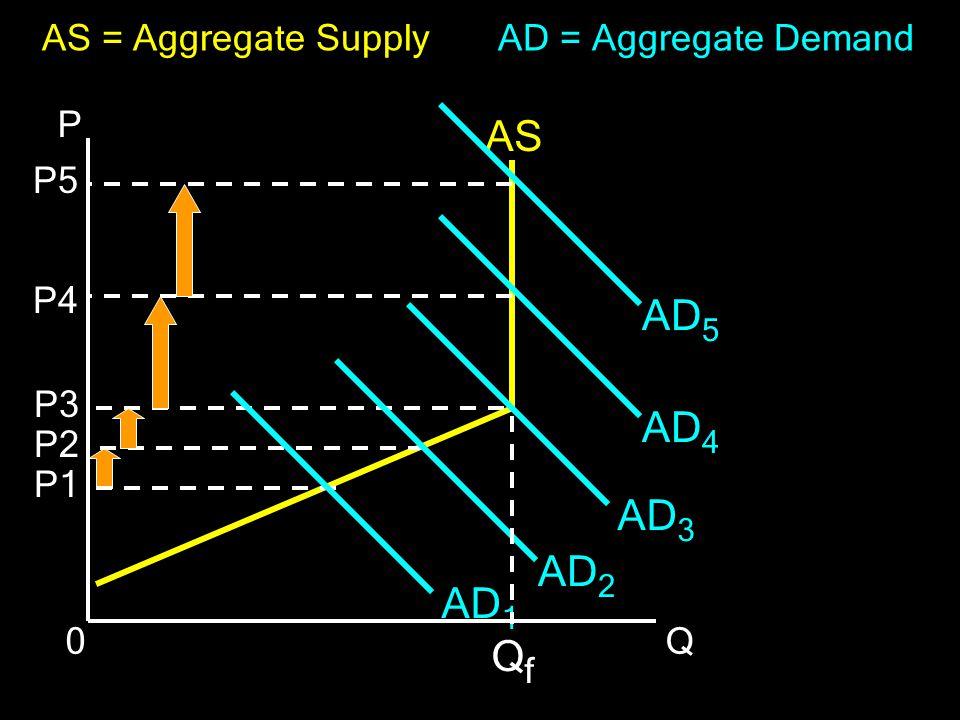 AS AD5 AD4 AD3 AD2 AD1 Qf P Q AS = Aggregate Supply P1 P2 P3 P4 P5