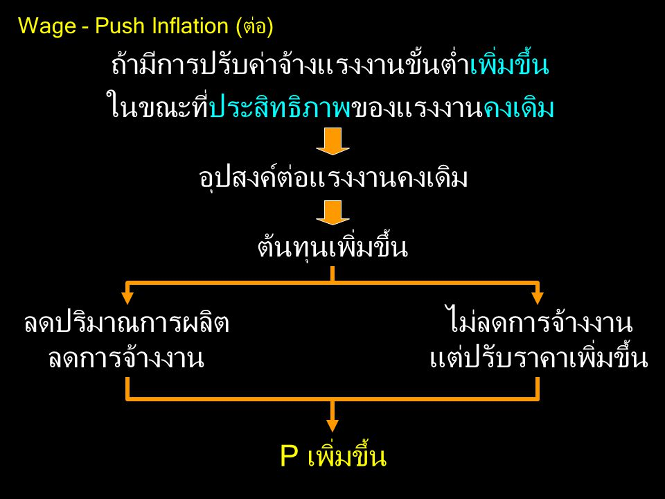 Wage - Push Inflation (ต่อ)