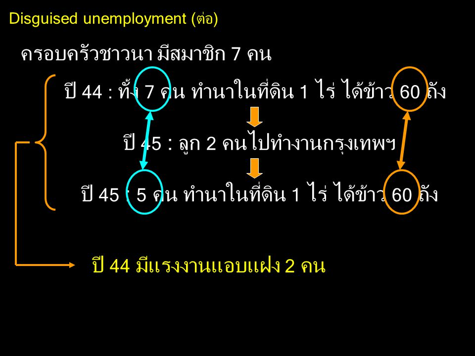 Disguised unemployment (ต่อ)