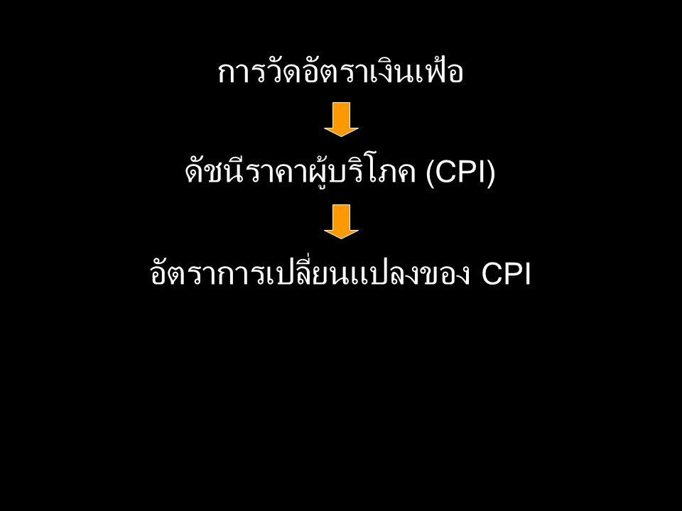 ดัชนีราคาผู้บริโภค (CPI)