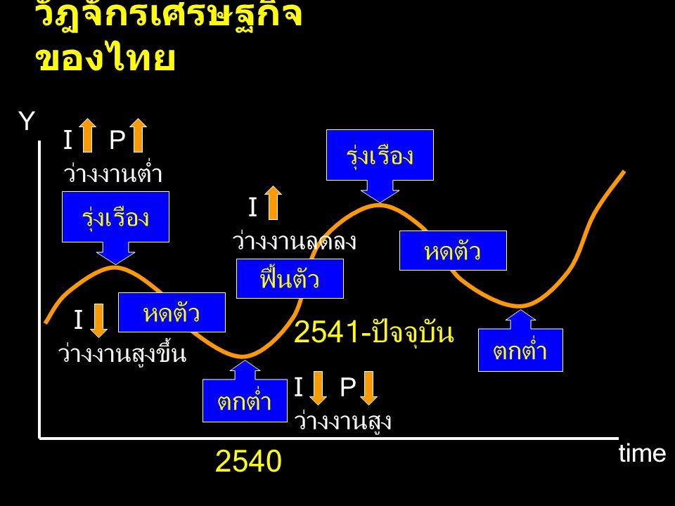 วัฎจักรเศรษฐกิจของไทย