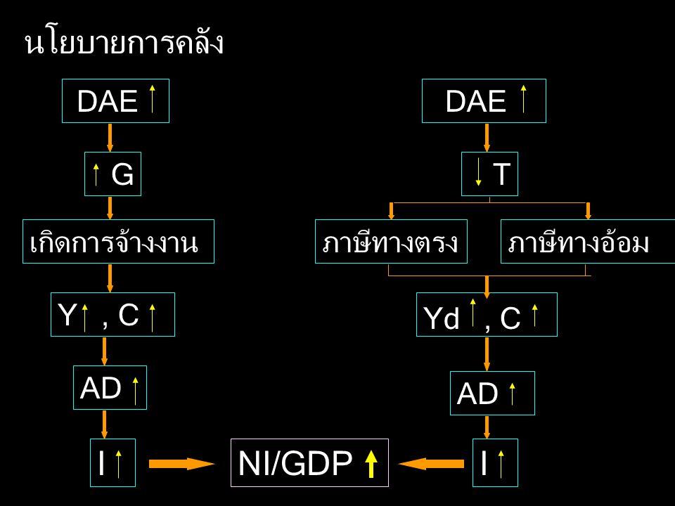 นโยบายการคลัง I NI/GDP I DAE DAE G T เกิดการจ้างงาน ภาษีทางตรง