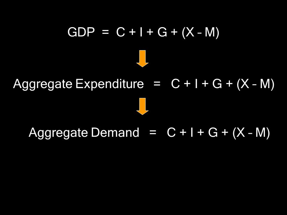 Aggregate Demand = C + I + G + (X – M)