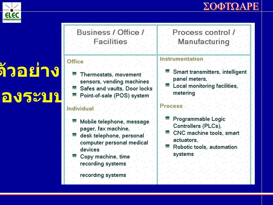 ตัวอย่าง ของระบบ
