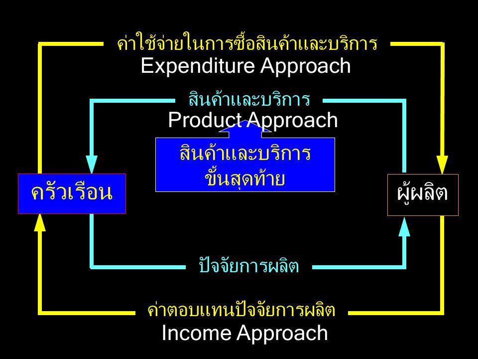 ผู้ผลิต ครัวเรือน Expenditure Approach Product Approach