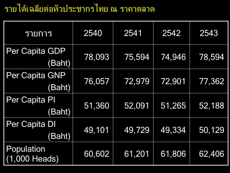 รายการ รายได้เฉลี่ยต่อหัวประชากรไทย ณ ราคาตลาด 2540 2541 2542 2543