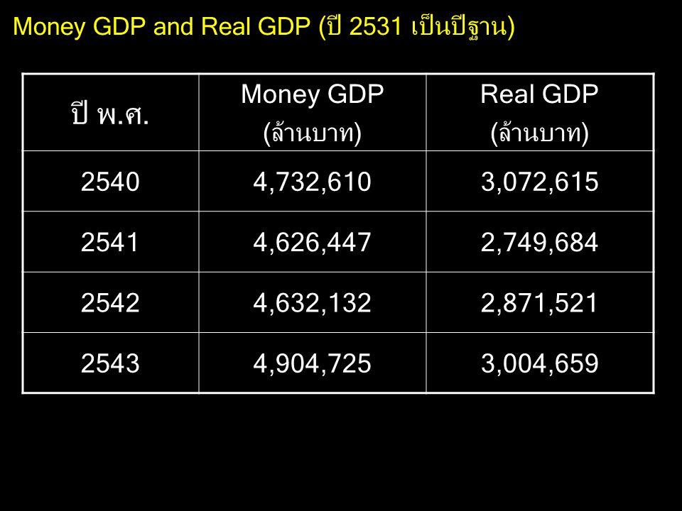 ปี พ.ศ. Money GDP (ล้านบาท) Real GDP 2540 4,732,610 3,072,615 2541
