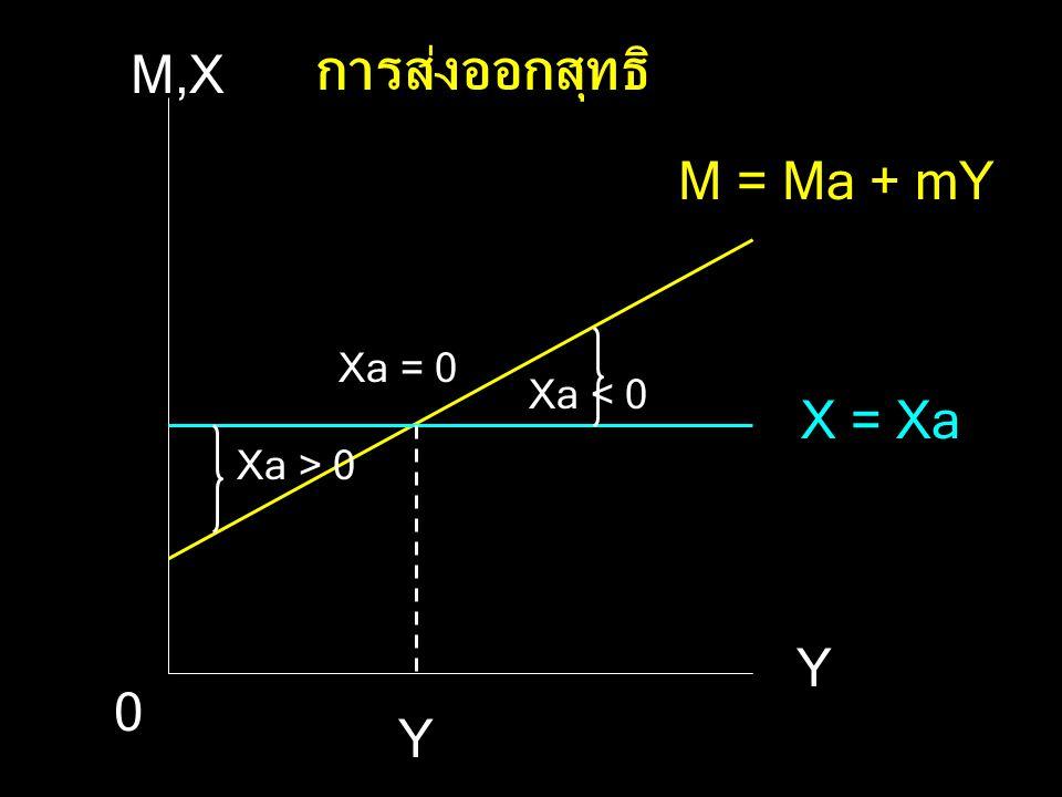 การส่งออกสุทธิ M,X M = Ma + mY Xa = 0 Xa < 0 X = Xa Xa > 0 Y Y