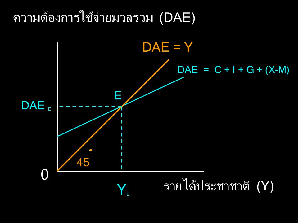 YE ความต้องการใช้จ่ายมวลรวม (DAE) DAE = Y รายได้ประชาชาติ (Y) E DAE E
