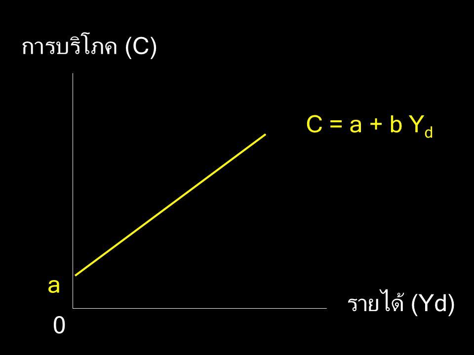 การบริโภค (C) C = a + b Yd a รายได้ (Yd)