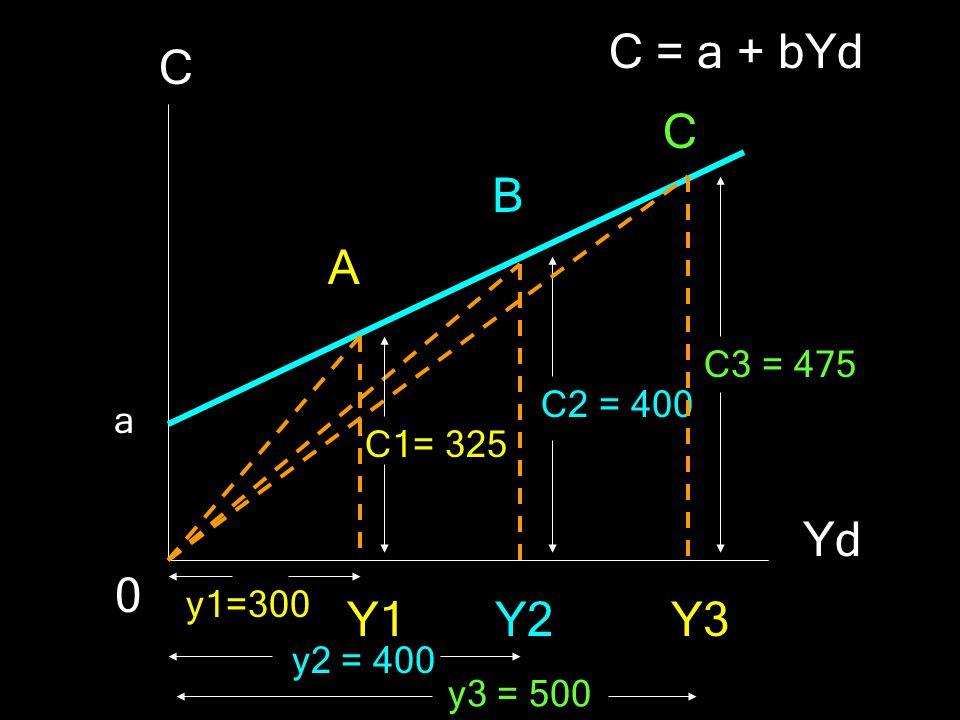 C = a + bYd C C B A Yd Y1 Y2 Y3 C3 = 475 C2 = 400 a C1= 325 y1=300
