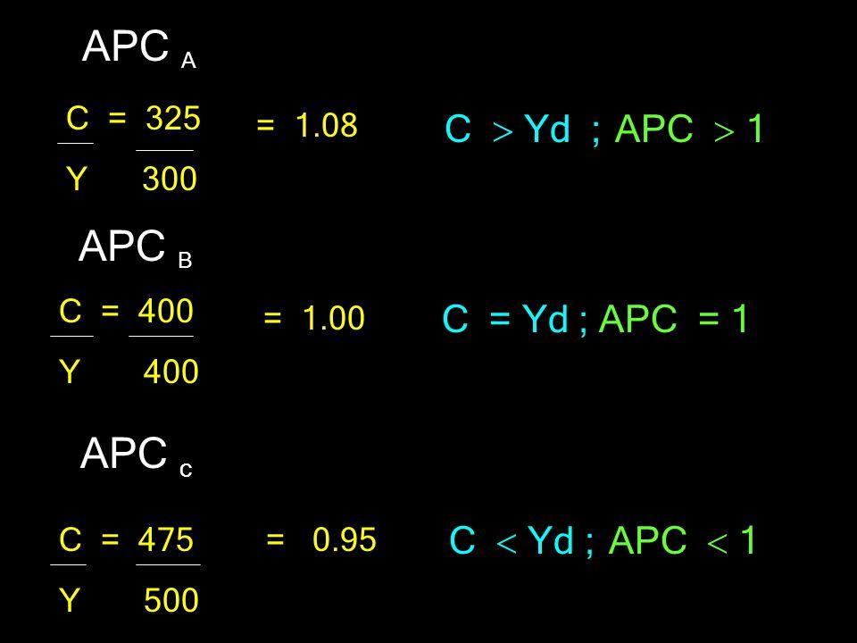 APC A APC B C = Yd ; APC = 1 APC c C  Yd ; APC  1 C  Yd ; APC  1