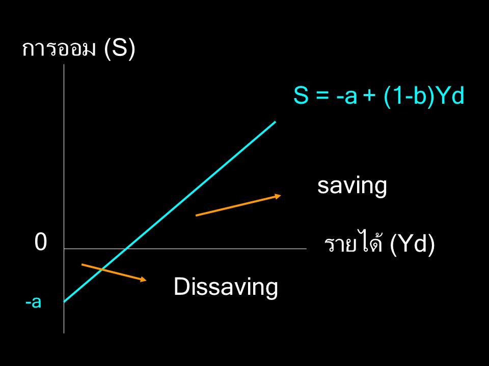 การออม (S) S = -a + (1-b)Yd saving รายได้ (Yd) Dissaving -a