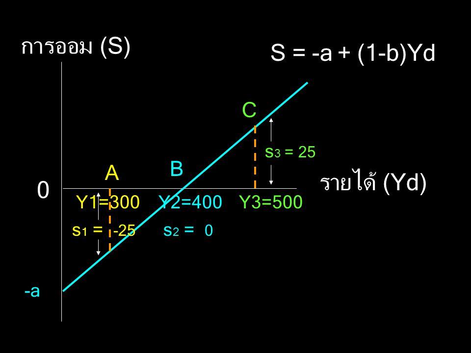 การออม (S) S = -a + (1-b)Yd รายได้ (Yd) C B A s3 = 25 Y1=300 Y2=400