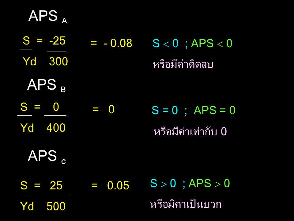 APS A APS B S = 0 ; APS = 0 APS c S = -25 Yd 300 = - 0.08