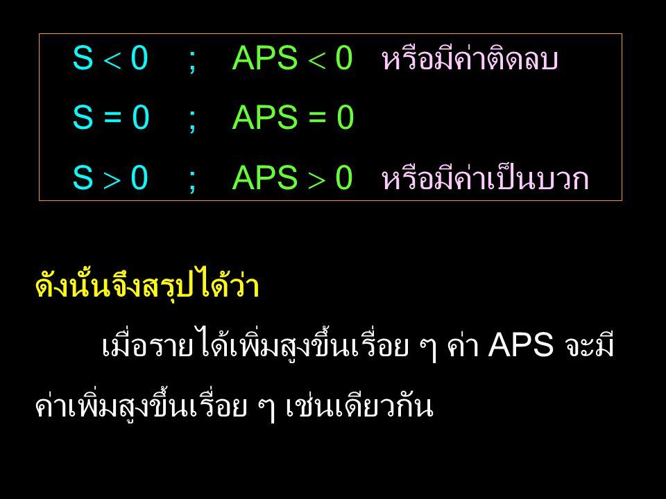 S  0 ; APS  0 หรือมีค่าติดลบ