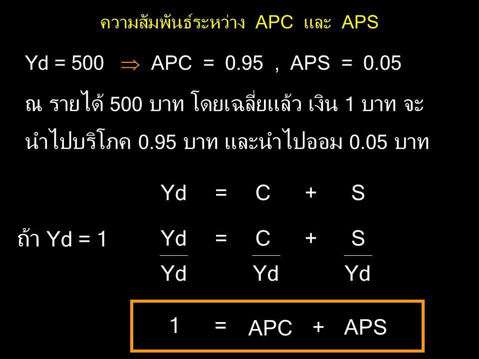 ความสัมพันธ์ระหว่าง APC และ APS