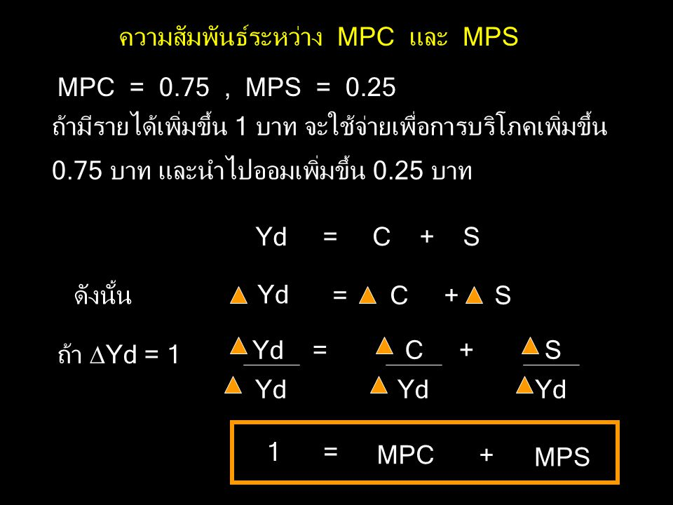 Yd = C + S ความสัมพันธ์ระหว่าง MPC และ MPS MPC = 0.75 , MPS = 0.25