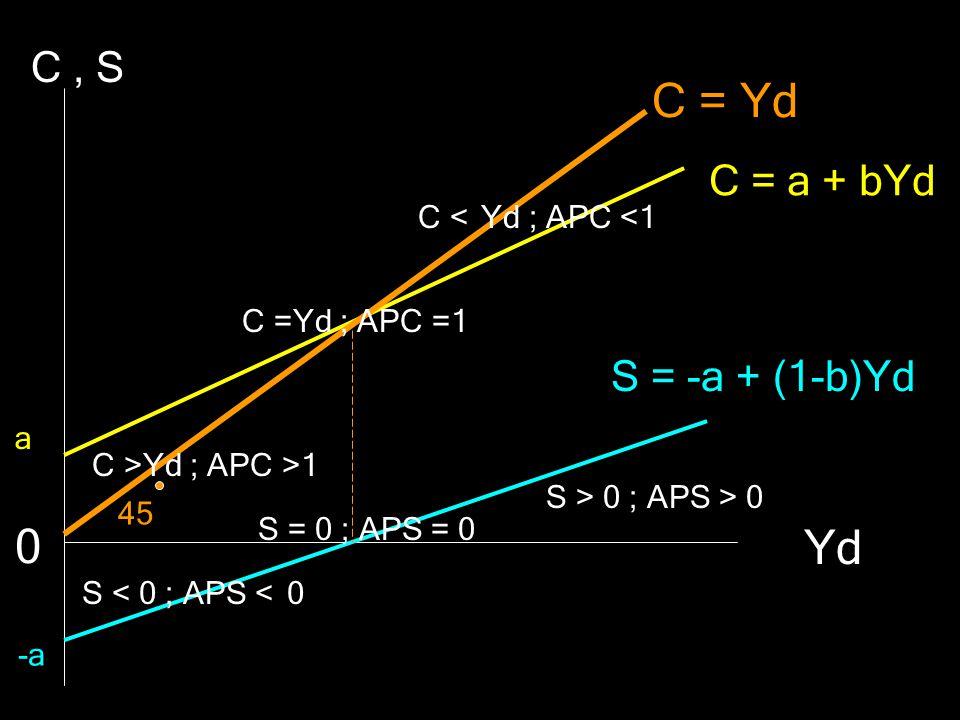 C = Yd Yd C , S C = a + bYd S = -a + (1-b)Yd -a C < Yd ; APC <1