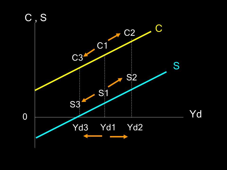C , S C C2 C1 C3 S S2 S1 S3 Yd Yd3 Yd1 Yd2