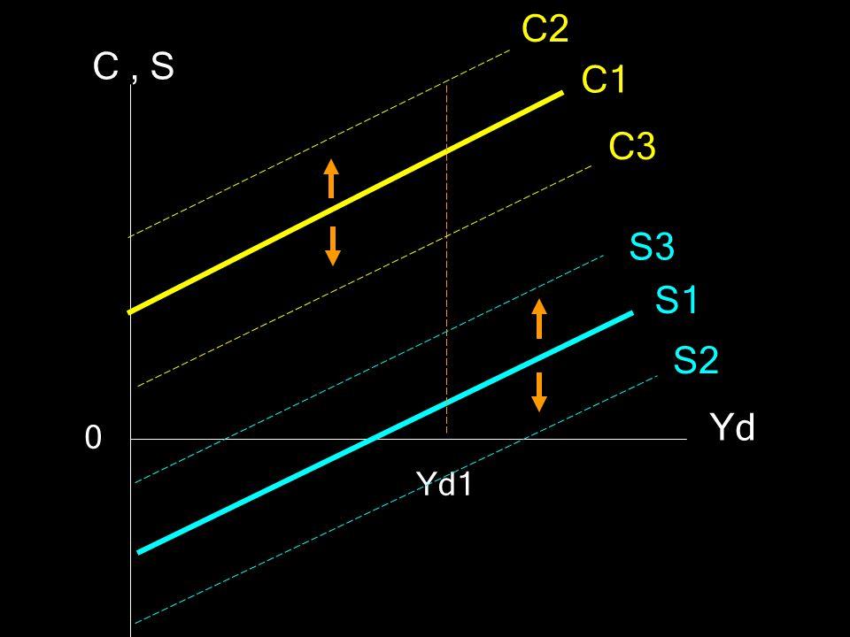 C2 C , S C1 C3 S3 S1 S2 Yd Yd1