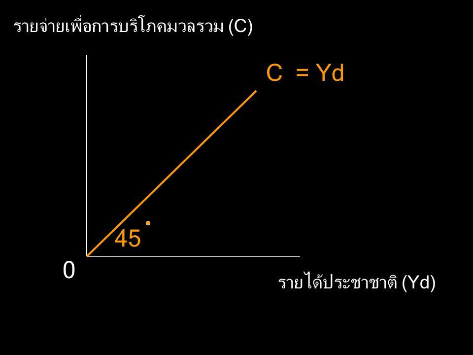 รายจ่ายเพื่อการบริโภคมวลรวม (C)