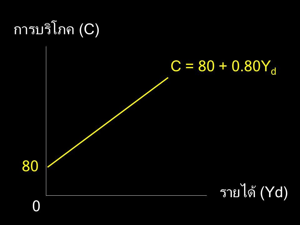 การบริโภค (C) C = 80 + 0.80Yd 80 รายได้ (Yd)