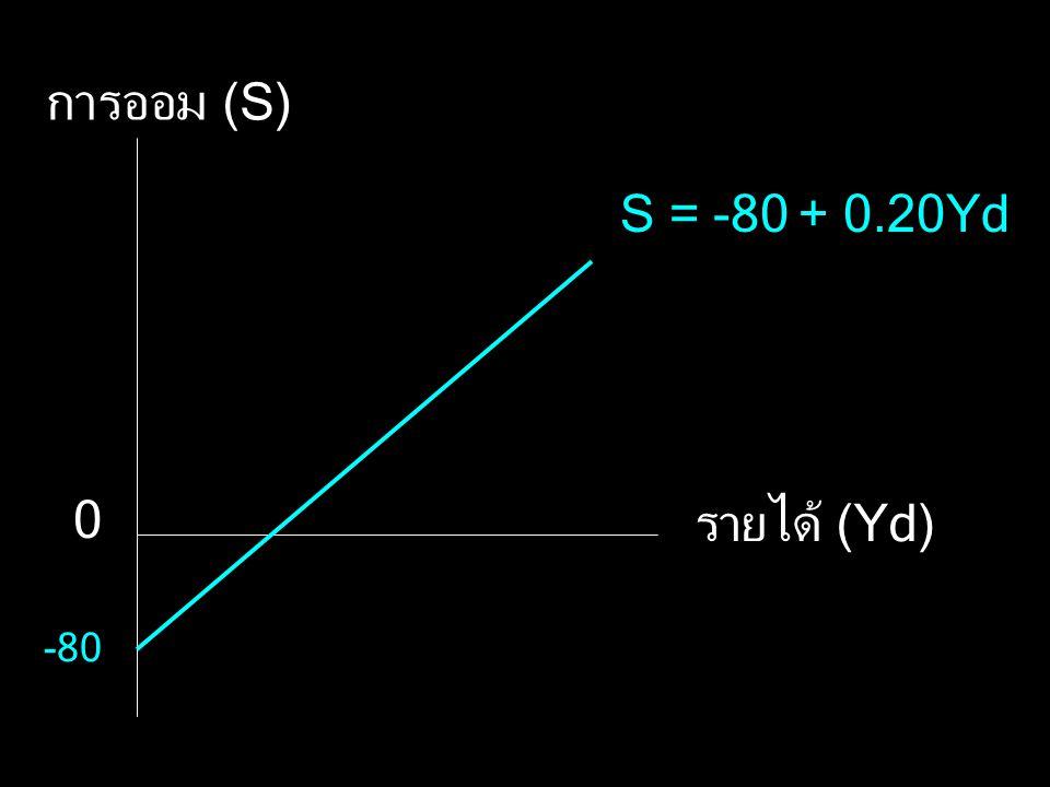 การออม (S) S = -80 + 0.20Yd รายได้ (Yd) -80