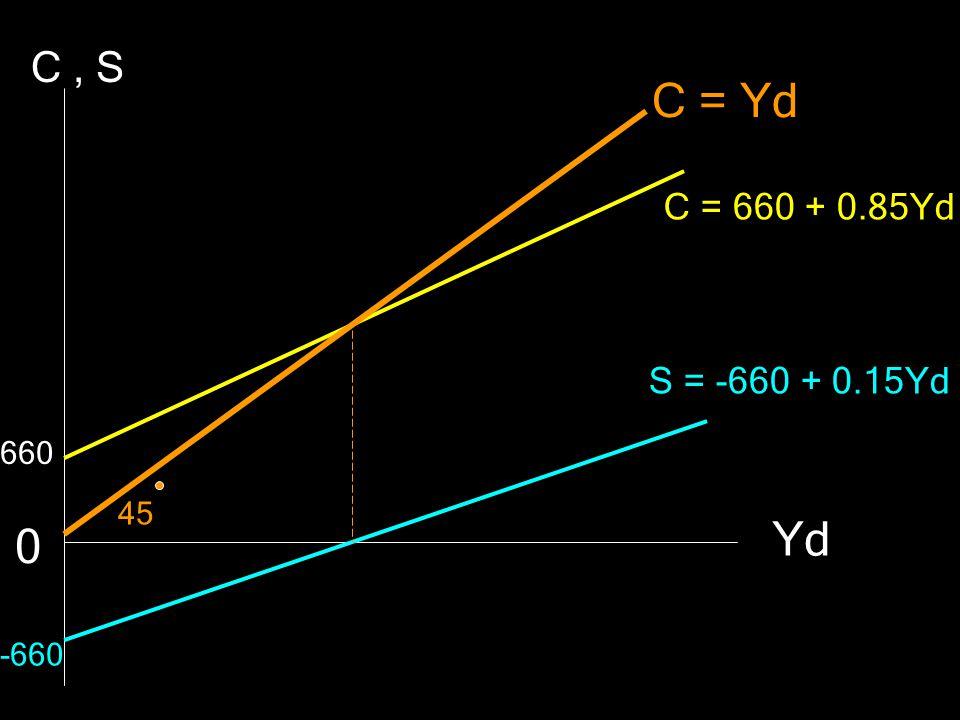 C , S C = Yd C = 660 + 0.85Yd S = -660 + 0.15Yd 660 45 Yd -660