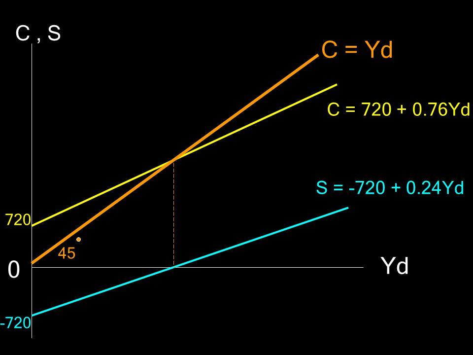 C , S C = Yd C = 720 + 0.76Yd S = -720 + 0.24Yd 720 45 Yd -720