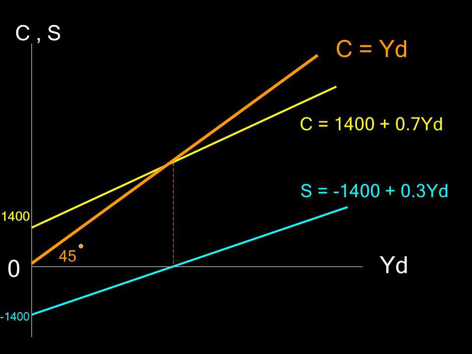 C , S C = Yd C = 1400 + 0.7Yd S = -1400 + 0.3Yd 1400 45 Yd -1400