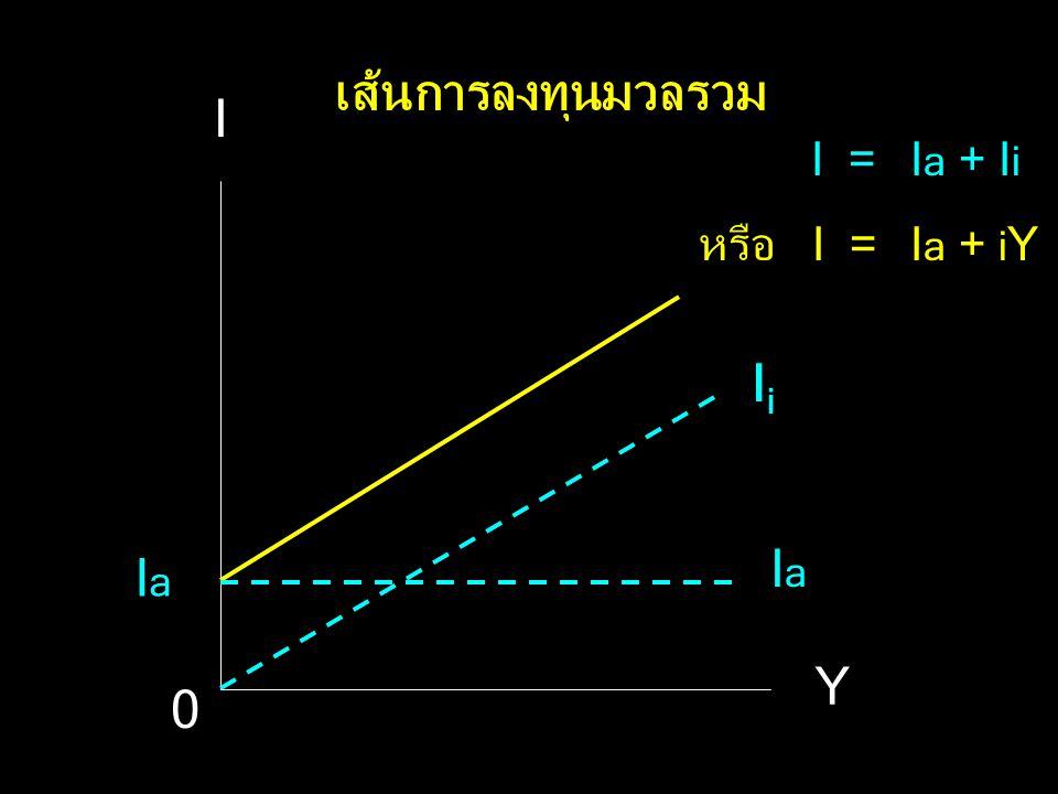 เส้นการลงทุนมวลรวม I I = Ia + Ii หรือ I = Ia + iY Ii Ia Ia Y