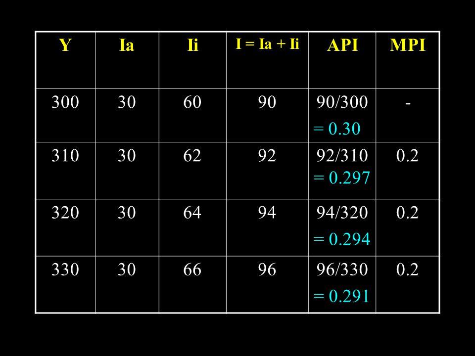 Y Ia. Ii. I = Ia + Ii. API. MPI. 300. 30. 60. 90. 90/300. = 0.30. - 310. 62. 92. 92/310= 0.297.