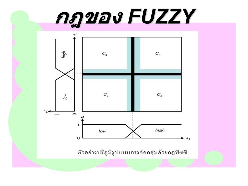 กฎของ FUZZY