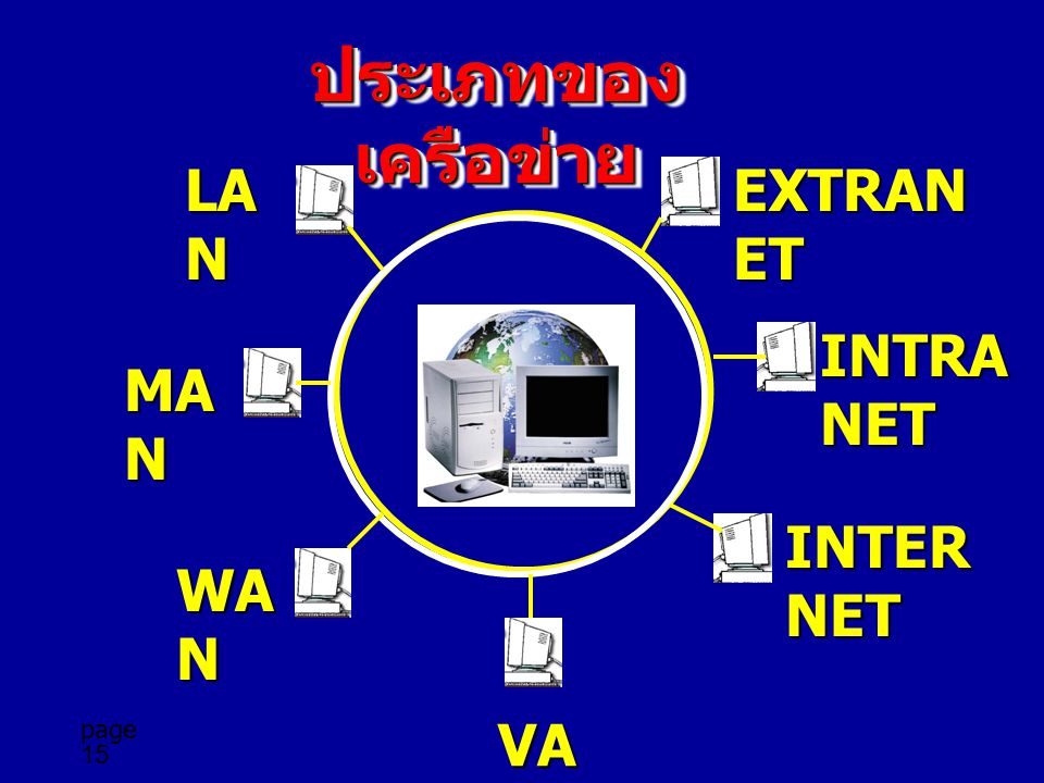 ประเภทของเครือข่าย LAN EXTRANET INTRANET MAN INTERNET WAN VAN