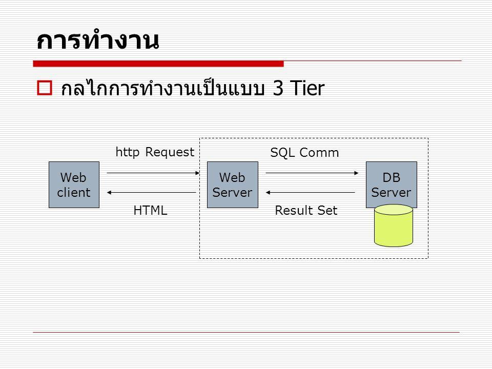 การทำงาน กลไกการทำงานเป็นแบบ 3 Tier http Request SQL Comm Web client